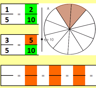 teachMathematics: Equivalent Fractions